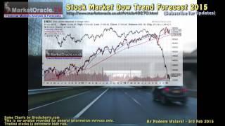 Stock Market Forecast 2015 - Is the Bull Market Over?