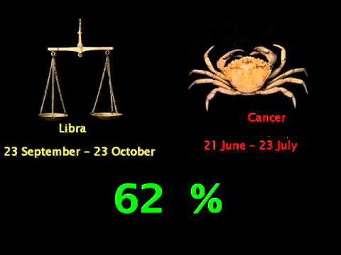 What zodiac is compatible with libra