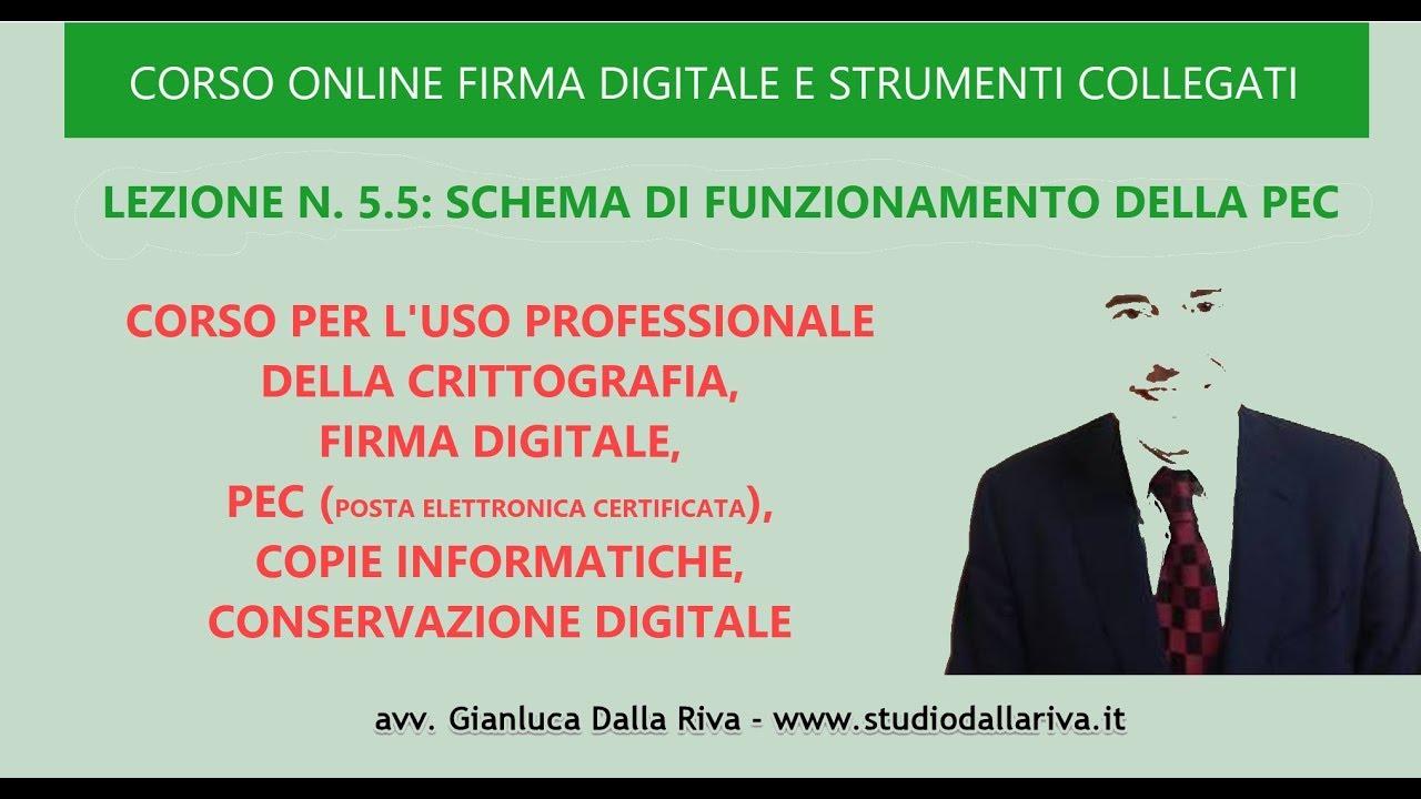 SCHEMA FUNZIONAMENTO DELLA PEC - CORSO UDEMY DI FIRMA DIGITALE E ...