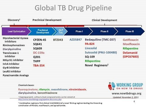 Second line medications for MDR-TB treatment; new drugs in the pipeline