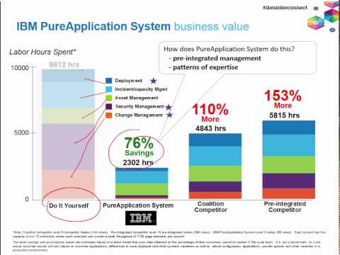 WebSphere App Server vs JBoss, WebLogic, Tomcat competitive comparison @ IBM InterConnect2015