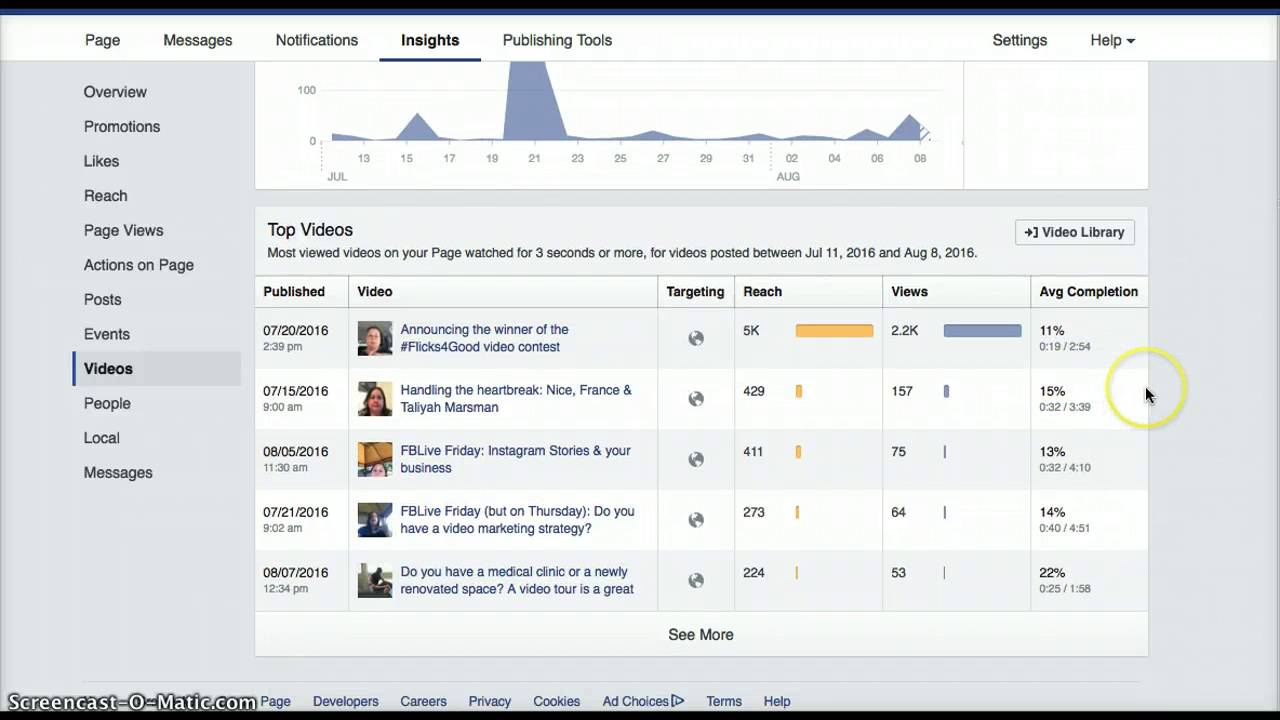 How to find and use Facebook Insights on your business page - YouTube