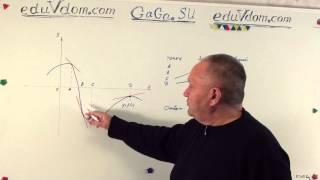 ЕГЭ 2015 База 14.2 : На рисунке изображён график функции y=f(x) #14