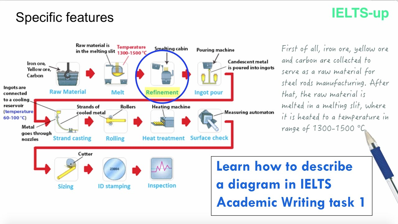 how to write an essay for ielts academic The ielts writing module varies depending on whether you are doing the academic test (for university applications) or the general test (usually for work / general migration) in ielts academic you have to describe a graph or diagram (task 1) and write an essay (task 2).