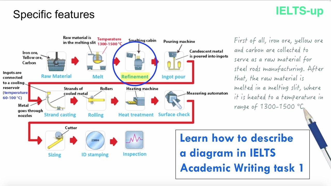 ielts writing task 1 describing a diagram [ 1280 x 720 Pixel ]