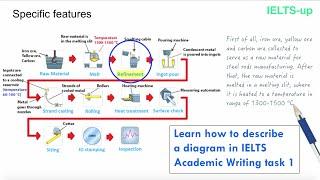 ielts-writing-task-1-describing-a-diagram