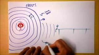 Doppler Effect Introduction 1 of 2 | Moving Observer | Doc Physics