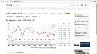 Динамика курса акций ГАЗПРОМ(, 2015-11-26T19:36:01.000Z)