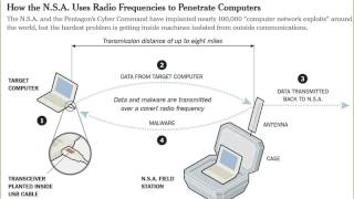 N.S.A. Uses Radio Frequencies to Penetrate 100,000 Computers
