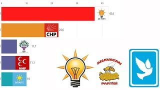 Turkey General Elections - Top 5 Political Parties (1943-2018))