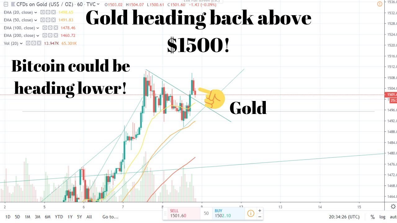 Precious metals see a day of Profit taking! Bitcoin make or break! 5
