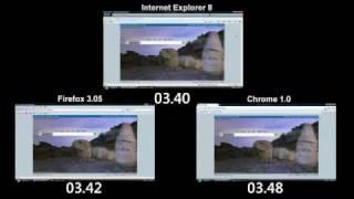 Browser Performance Testing - Internet Explorer 8