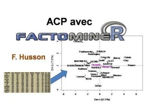 Analyse en Composantes Principales (ACP) avec FactoMineR