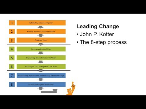 Kotters 8 Steps Leading Change