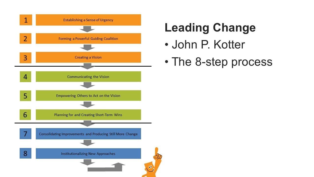 kotter 8 steps example
