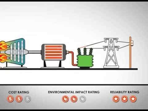 Using Natural Gas to Generate Electricity