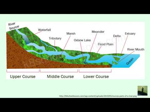 GCSE (9-1) Geography - The Course of a River