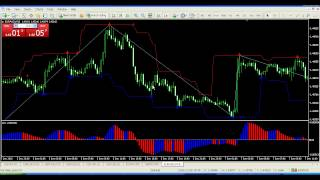 Forex Scalping - Magic Scalping System