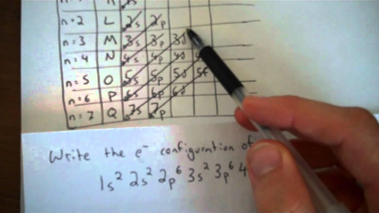 Writing Electron Configuration Using The Diagonal Rule