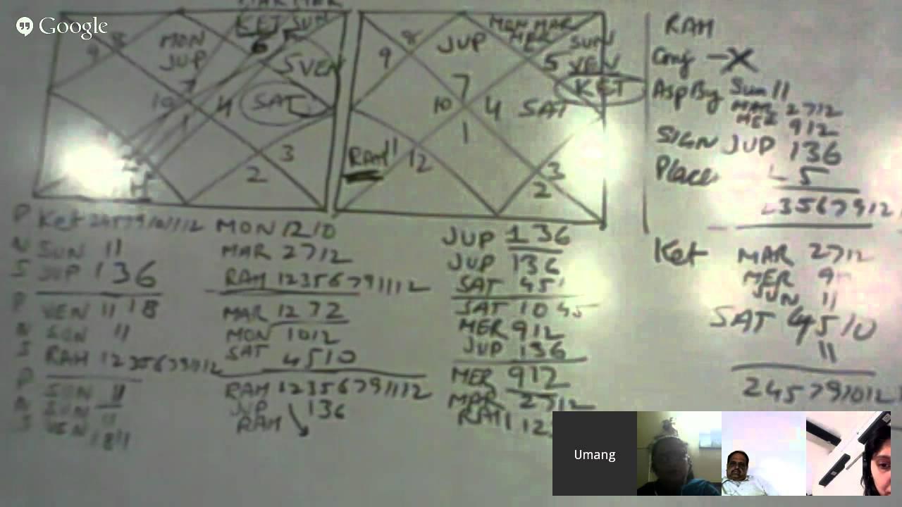 Basic course of Hindu Astrology - 8 (Umang Taneja)