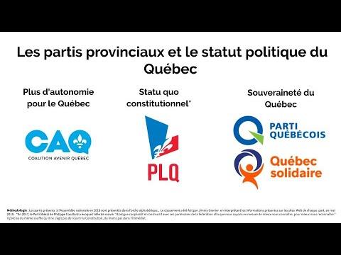 HQC4 - P8 - Les choix de société dans le Québec contemporain - 4c - Statut politique du Québec - Partie 3