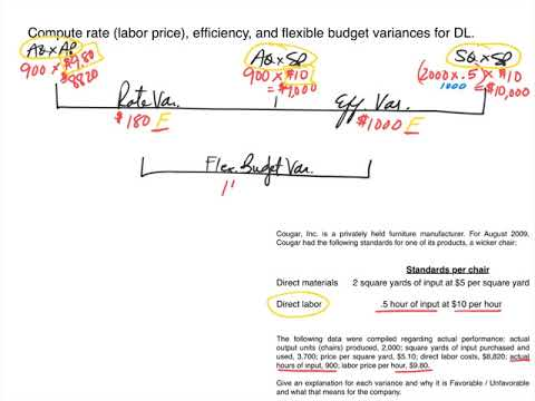 Standard Costing Dm Dl Variance Calculation Examples And