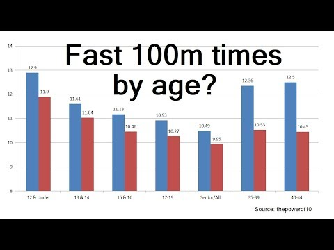 What Is A Fast 100m Time? UK Sprint Stats By Age Group 2019