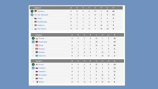 Чемпионат мира по футболу 2018. Отбор Европа. Группы. Турнирные таблицы и результаты Новости футбола