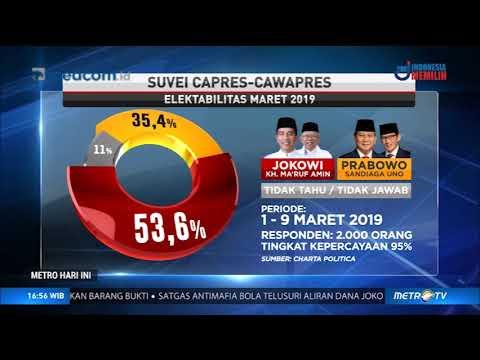 Survei Charta Politika: Jokowi-Ma'ruf 53,6%, Prabowo-Sandi 35,4%