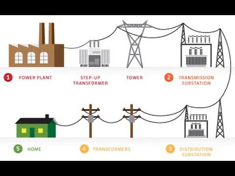 اساسيات المنظومة الكهربائية pdf