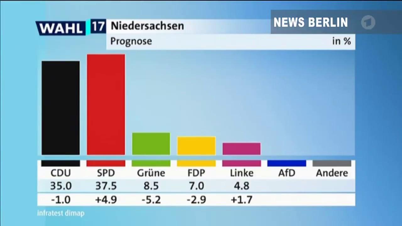 Wahl Niedersachsen