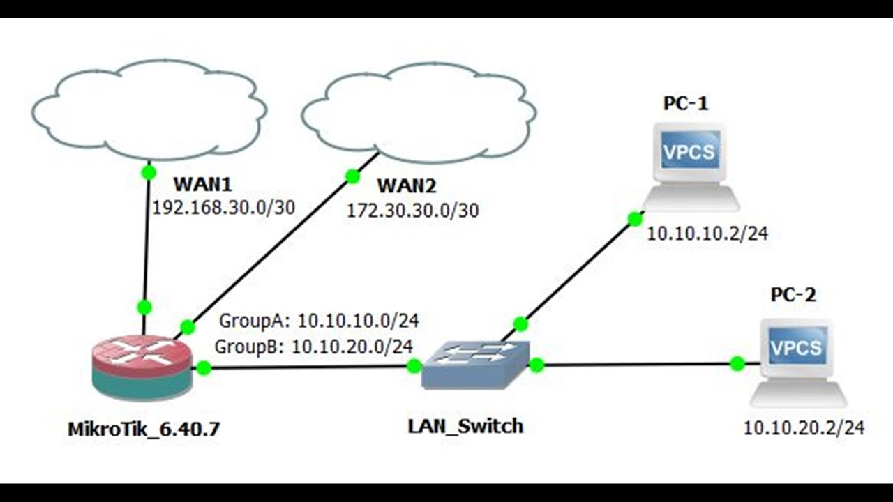 MikroTik Load Balancing with Failover using Policy Based Routing