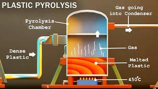 How Waste Plastic iṡ Converted into Fuel | Plastic Pyrolysis | Karthi Explains
