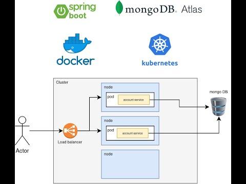 Spring boot MongoDB Docker Kubernetes