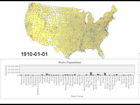 US. demographic changes over the past 200 years