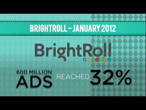 Atlantic Creative Video Infographic: Online Video Advertising Statistics