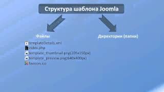 видео Сайты 74 - Создание шаблона для Joomla 3.0 (часть 3)