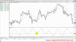 5.6 Trading Average True Range (ATR) instructions