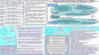 Обучение и Развитие Персонала с Электронным Конструктором Я-Личность