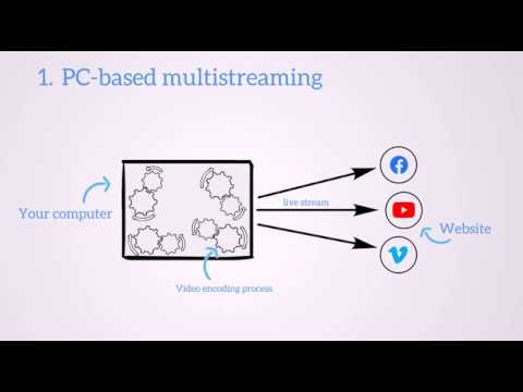 What is cloud-based multistreaming