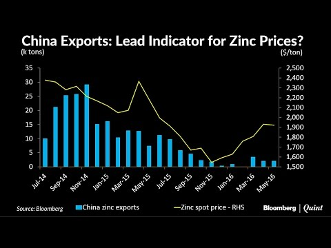 Chart Of The Day: How China Moves Zinc Prices