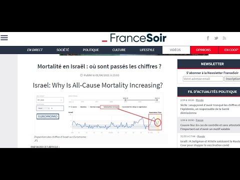 ¡ATENCIÓN!  ISRAEL  deja de DAR DATOS sobre MORTALIDAD.  ¡ALGO ESTÁ PASANDO!