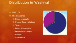 Islamic Inheritance 04 - Distribution of Wealth