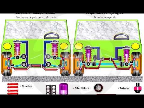 INTRODUCCIÓN A LA TECNOLOGÍA DEL AUTOMÓVIL - Módulo 10 (2/18)