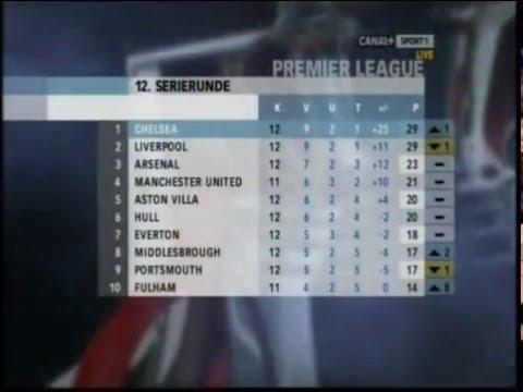 Premier League-sending på Canal + i 2008