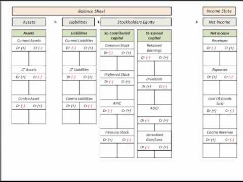 Income Statement Balance Sheet Template T Accounts Accounting