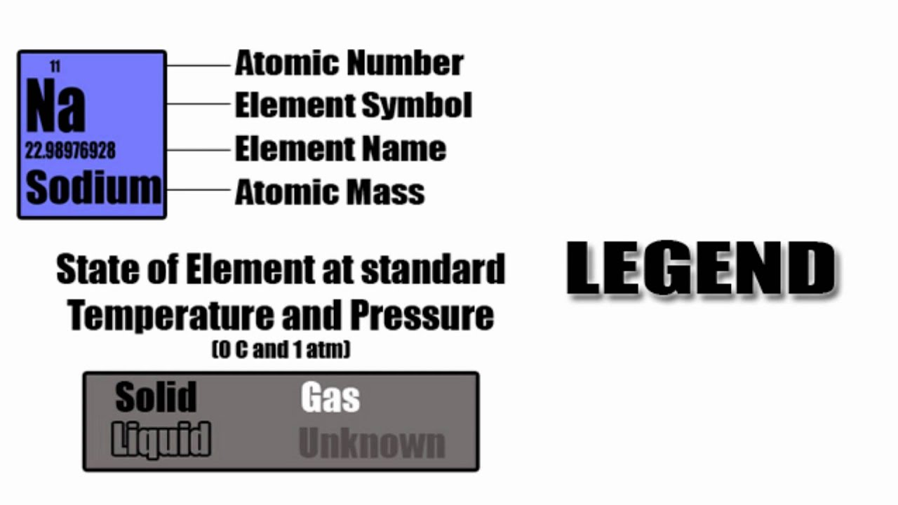 Periodic table legend youtube periodic table legend gamestrikefo Image collections
