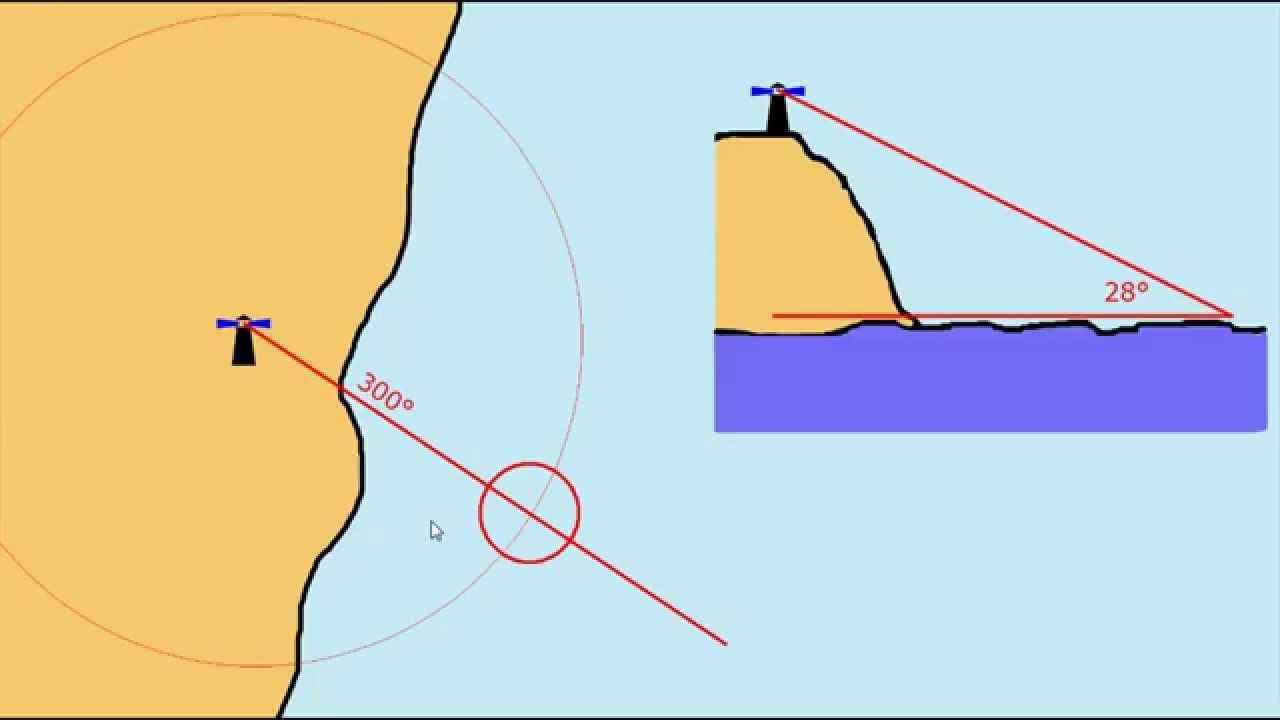 diagram of sextant [ 1280 x 720 Pixel ]