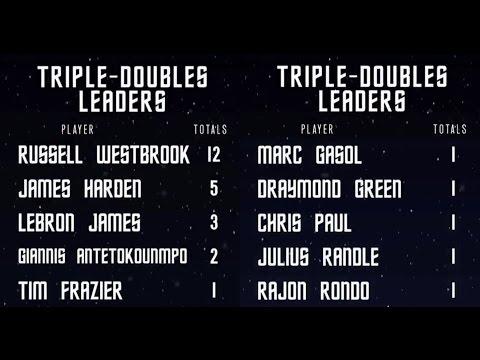 2016-17 Sezonu NBA'de 8. Hafta: Cousins Coşuyor, Harden Coşturuyor ve Spurs Kazanıyor!