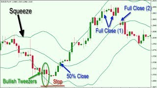 How to use Powerful bollinger band Indicator|90% successful Forex trading strategy